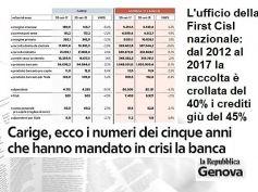 Repubblica, studio First Cisl su Carige, per rilancio non svuotare le filiali